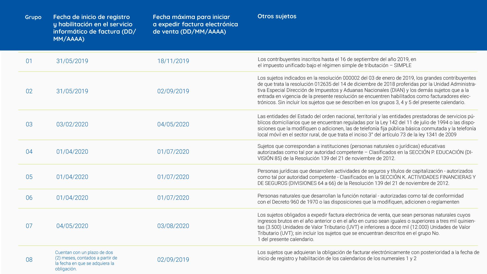 Calendario de implementación que no atiende a la actividad económica CIIU, para otros sujetos obligados.