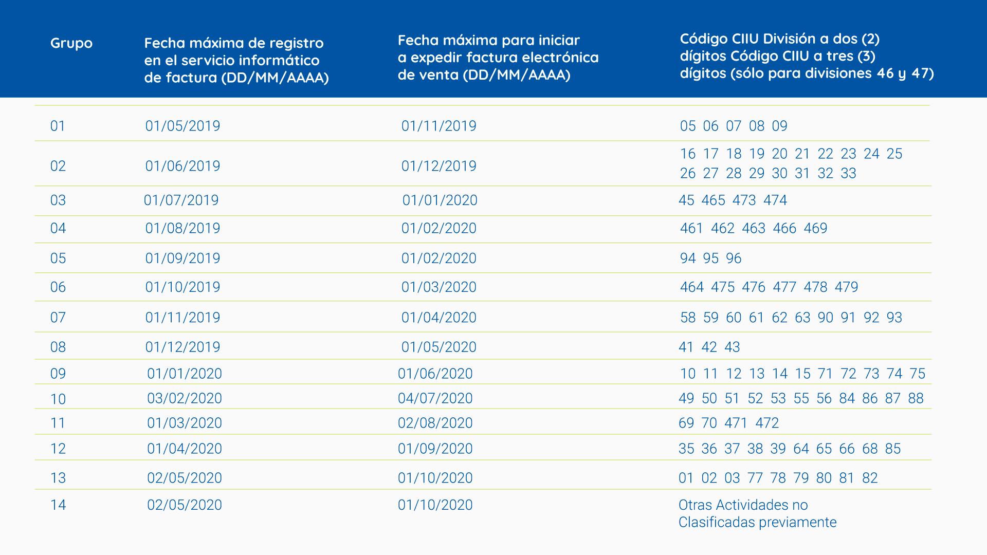 Calendario de implementación para  sujetos obligados de acuerdo con la actividad económica principal inscrita en el Registro Único Tributario (RUT)